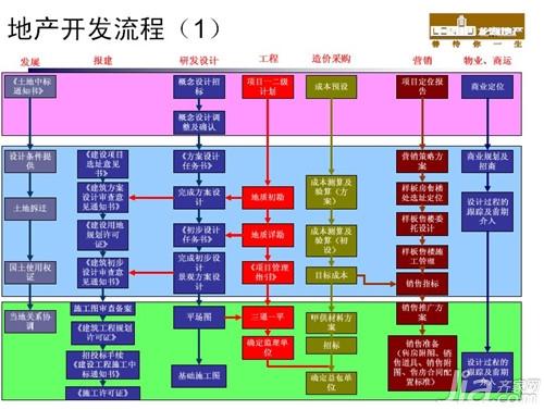 房地产开发流程图_房地产开发工作流程图马志新
