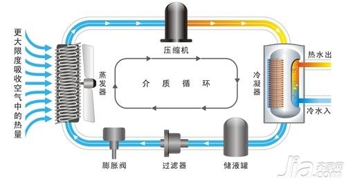 电热水器的原理-燃气热水器的工作原理