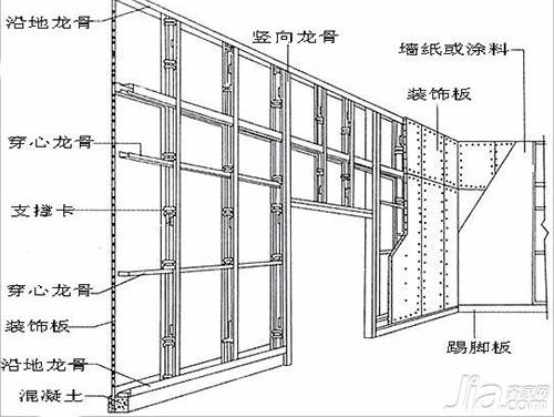 十大步骤教你如何安装吊顶!(全文)