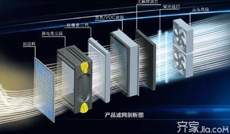如何选购静电吸附空气净化器
