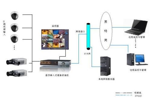 什么是数字监控系统 数字监控系统的特点