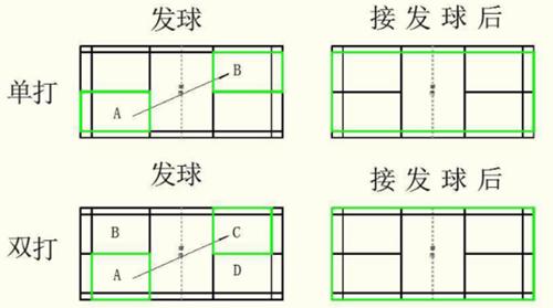 羽毛球规则介绍 羽毛球比赛的计分方法_百科知