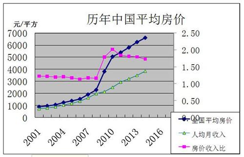 中国10年房价走势图 中国房价趋势你知多少?