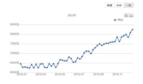 2016年中山市房价走势图 中山房价还会上涨吗
