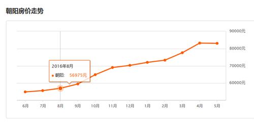 北京朝阳区房价走势图 2017年哪些人适合买房呢