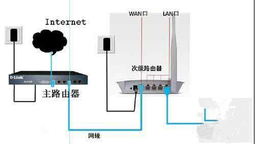 无线路由器连接无线路由器设置方法 怎样连接两台路由