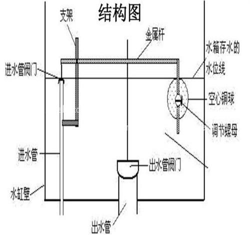 (7)欧吉美双按马桶半排全排连体马桶排水阀出水阀配件水配进水出水阀