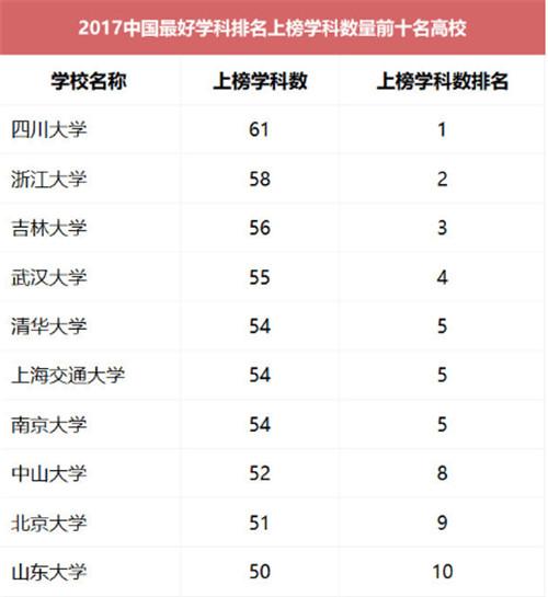 中国最好学科排名出炉 北京大学排名第一,成为最后赢家 0