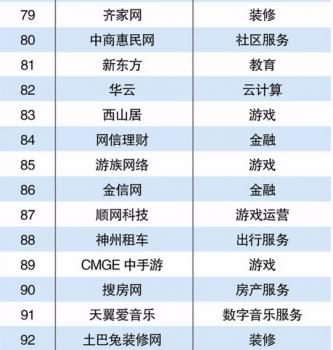 2017中国互联网300强出炉,齐家网居互联网家装之首