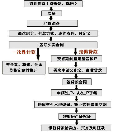 二手房房屋贷款流程_二手房交易税费,二手房交易流程,二手房贷款_齐家网