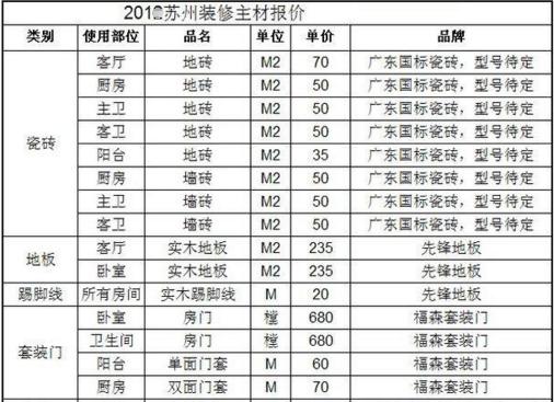 北京顺义装修公司报价怎么算的 如何将报价砍低一些布吉新年小产权房